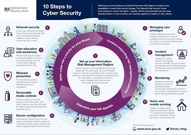10 steps dalam cyber Security