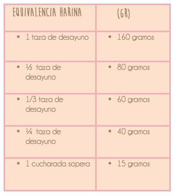 Equivalencia harina