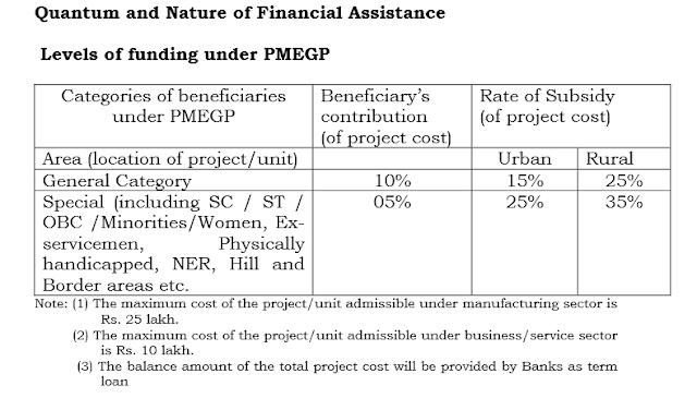 PMEGP Funding level