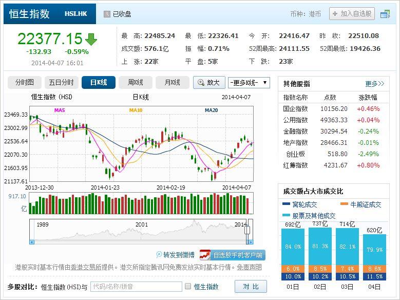 中国株コバンザメ投資 香港ハンセン指数20140407