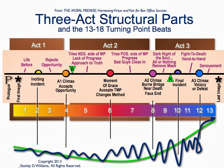 three-act essay structure