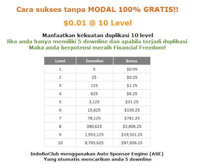 Cara Mendapatkan Uang 2013 Dengan IndoBoClub [Terbukti]
