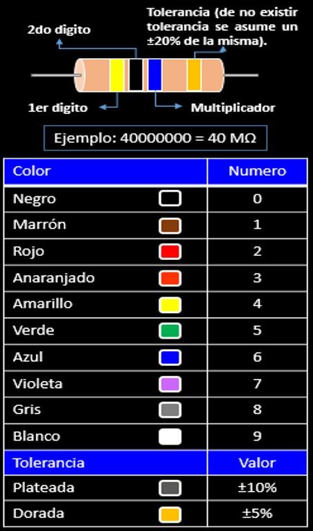 Código de Colores Resistencias