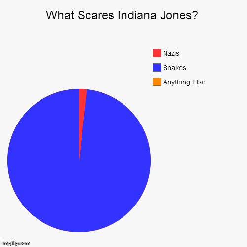 indiana jones pie chart