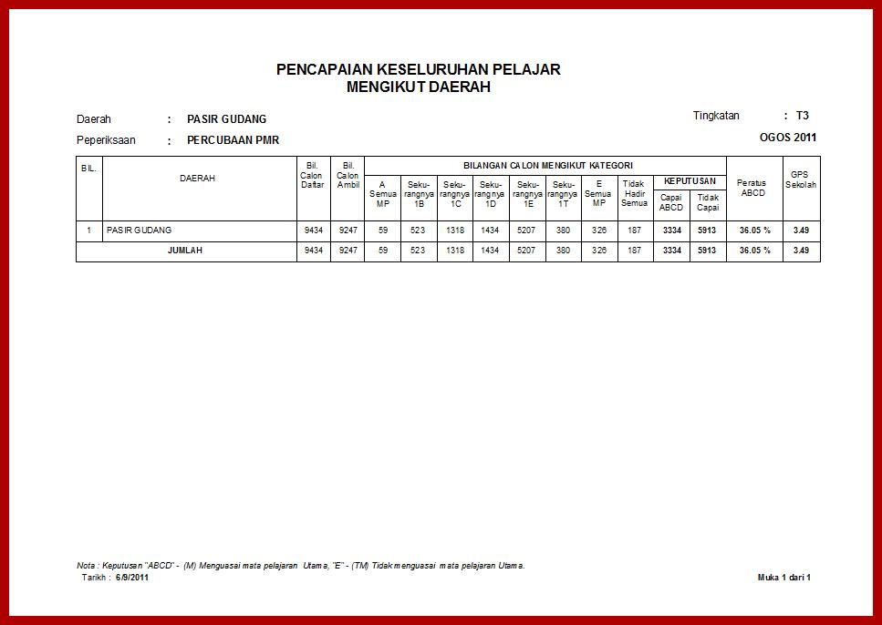 Analisis Peperiksaan Percubaan PMR 2011 Daerah Pasir Gudang