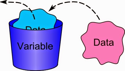 Java Variable Types and Rules for Declaring Variables