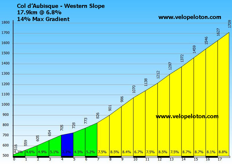 Killing Monte Zoncolan Greatest Cycling Climbs 3 Col D
