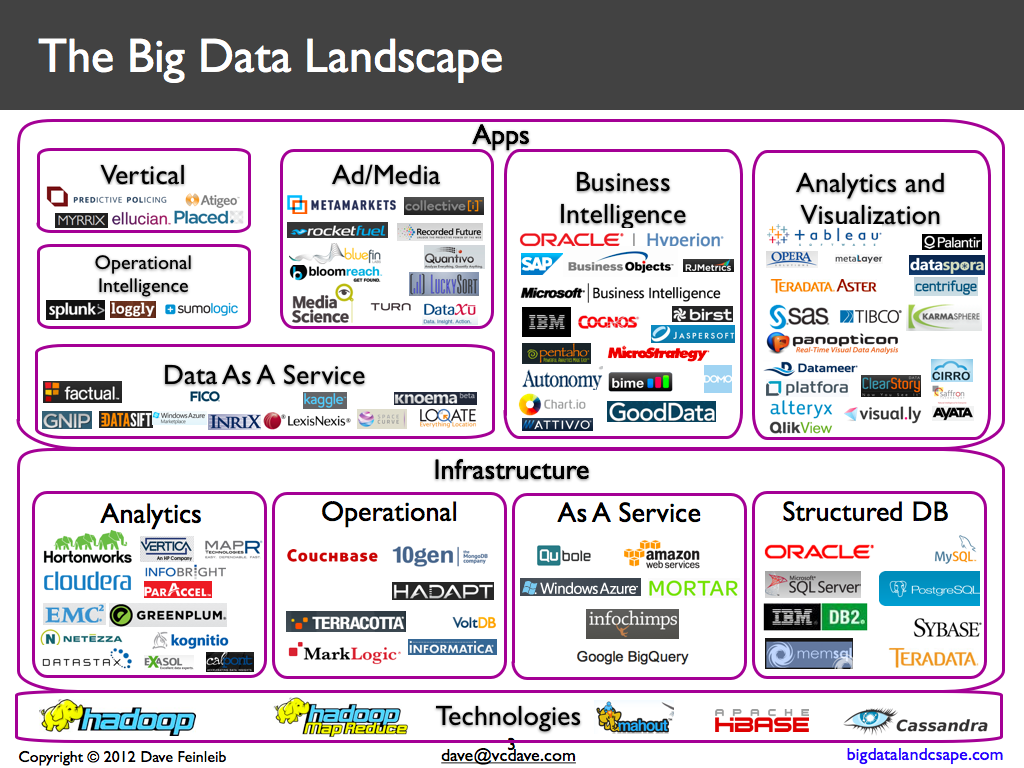 big data sap hana Want to know how sap hana and hadoop come together to make your big data your best data then this is the e-bite for you here you will find out how to integrate sap.