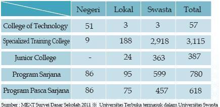 Jumlah Lembaga Pendidikan Tinggi menurut jenis