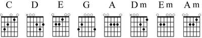 gambar kunci dasar main gitar