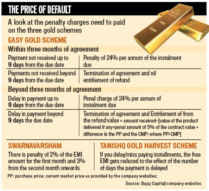 mmtc gold rate