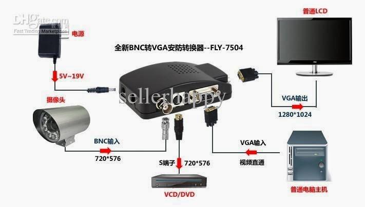 PEMANCAR TV : VGA ke RCA / AV konverter