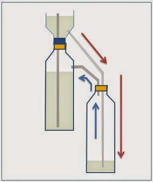 aliran air dari botol sebelumnya