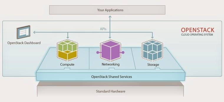 openstack_building_block_diagram destiny the cloud openstack series part 6 cinder block