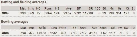 Shahid Afridi - ODI career statistics