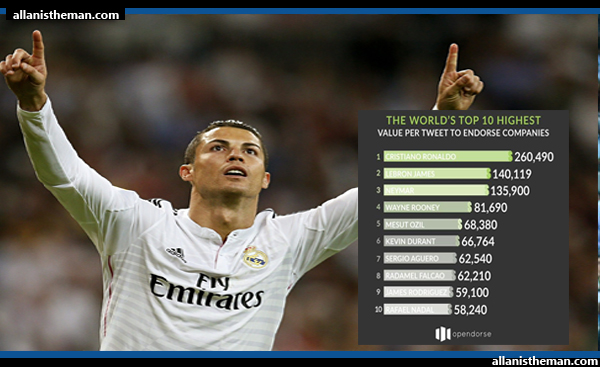 Cristiano Ronaldo tops world list of Most Valuable Tweeters, LeBron James came second