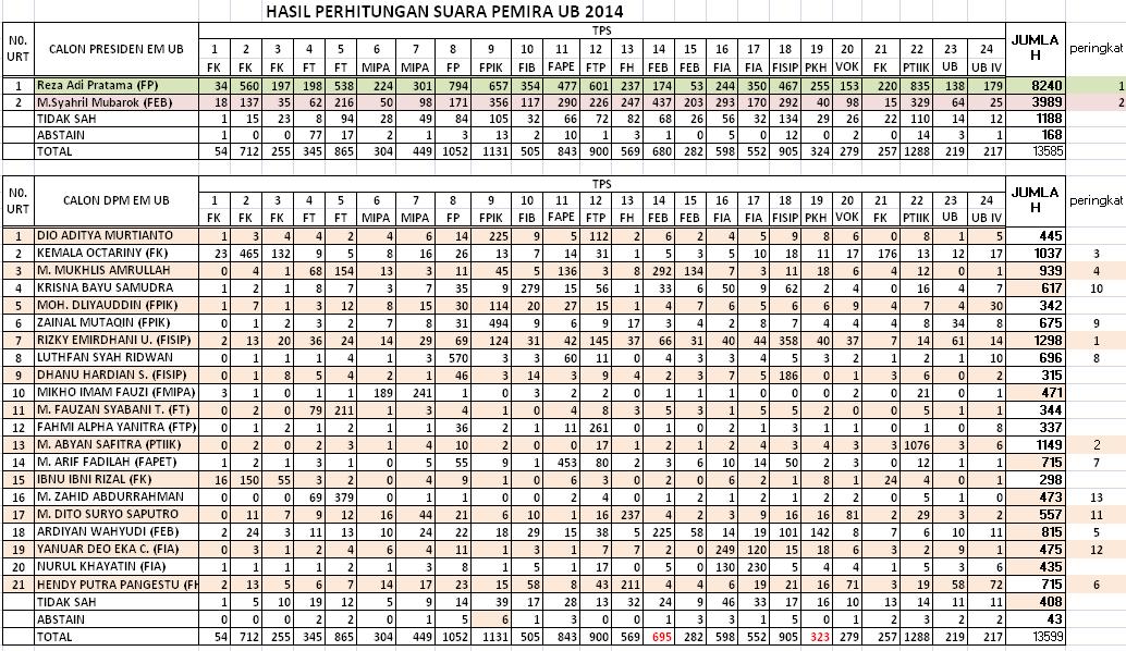 Hasil Perhitungan Suara Pemira UB 2014