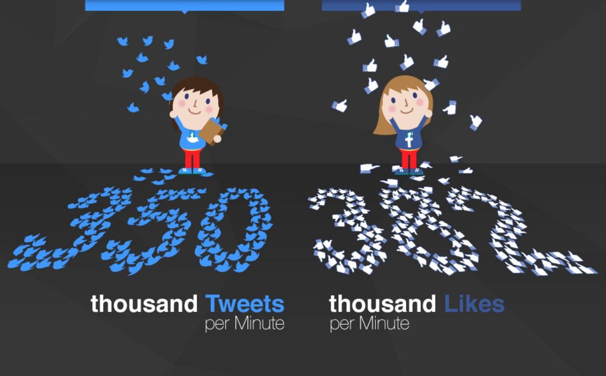 facebook-versus-twitter-infographic.jpg (1198×743)