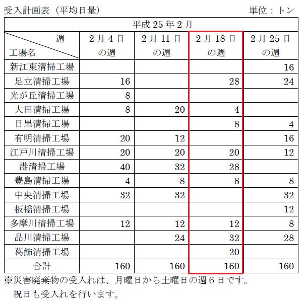 東京都の震災がれき焼却状況-2013年2月18日~23日