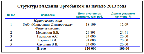 Анализ банка это просто Этап четвертый кто владеет банком