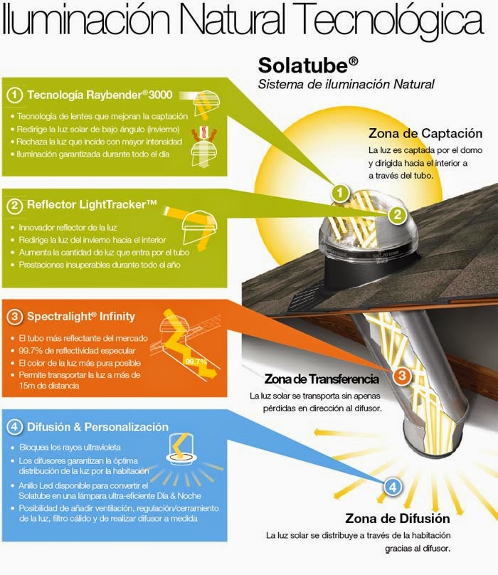 Solatube, Sistema de Iluminacion Natural Interior