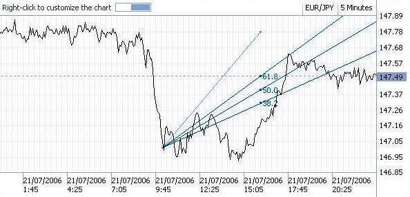 Kelebihan dan kekurangan investasi forex
