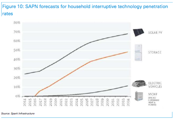 Forecasts for household interruptive technology penetration rates (Credit: Spark Infrastructure) Click to Enlarge.