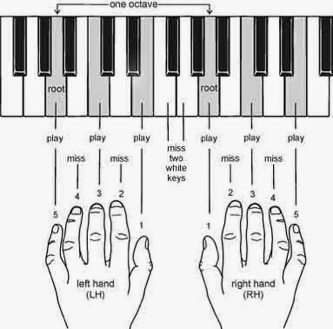 Memahami Dasar Dasar Chord Piano Lyrics Lagu