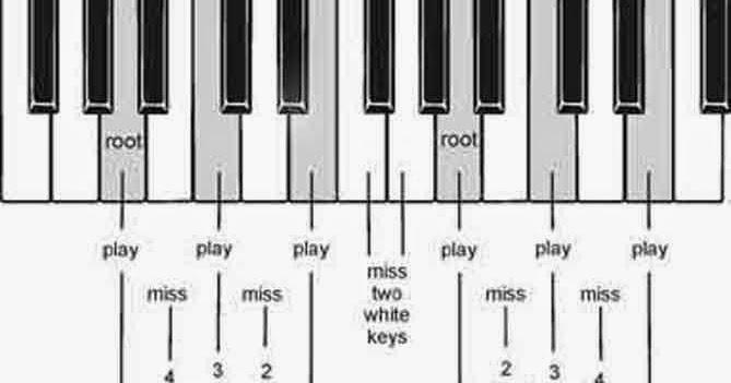 Memahami Dasar-dasar Chord Piano   Lyrics Lagu