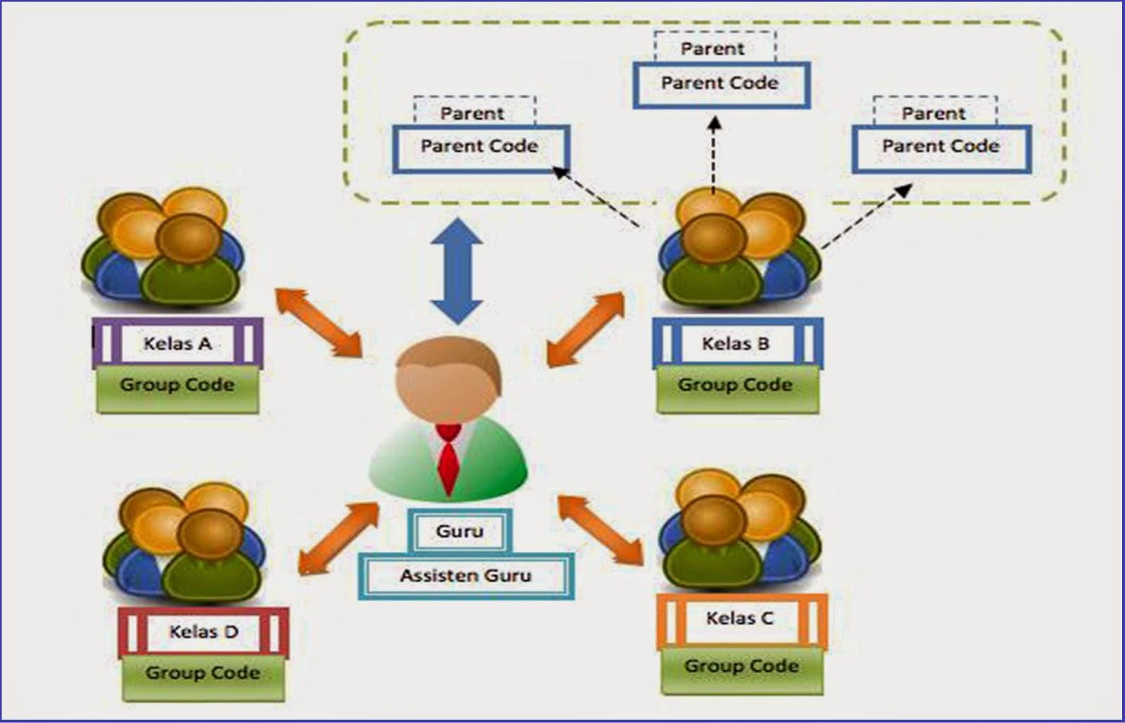 Cara Mendaftar dan Membuat E-Learning Berbasis Edmodo - Infoku Bagus ...