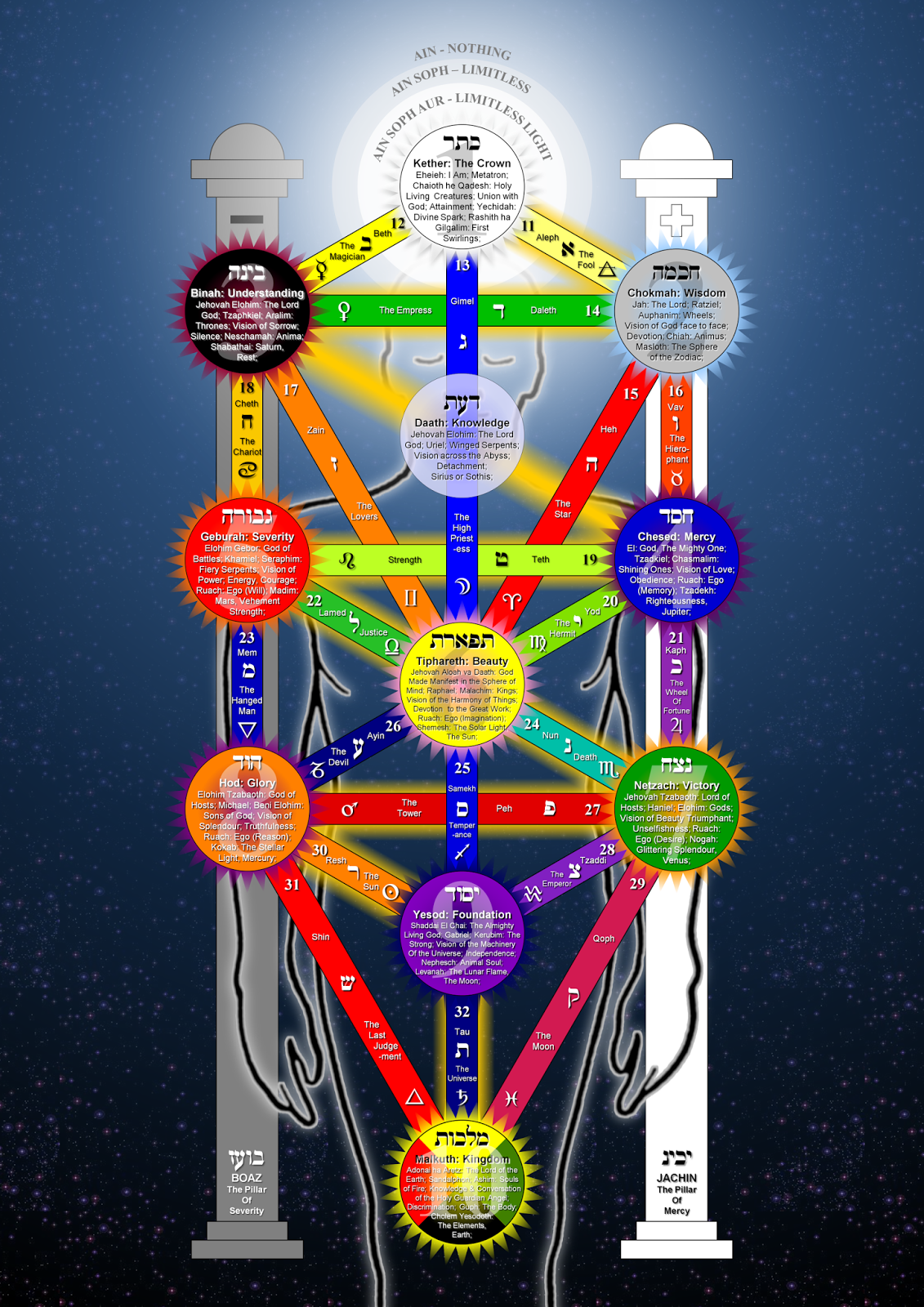 image of the Tree of Life symbol of Qabalah