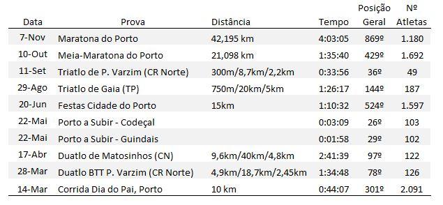Pedro Reis Resultados Triatlo 2010