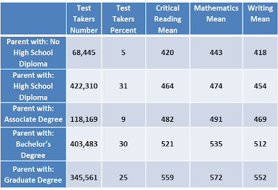 What is sat combined essay score