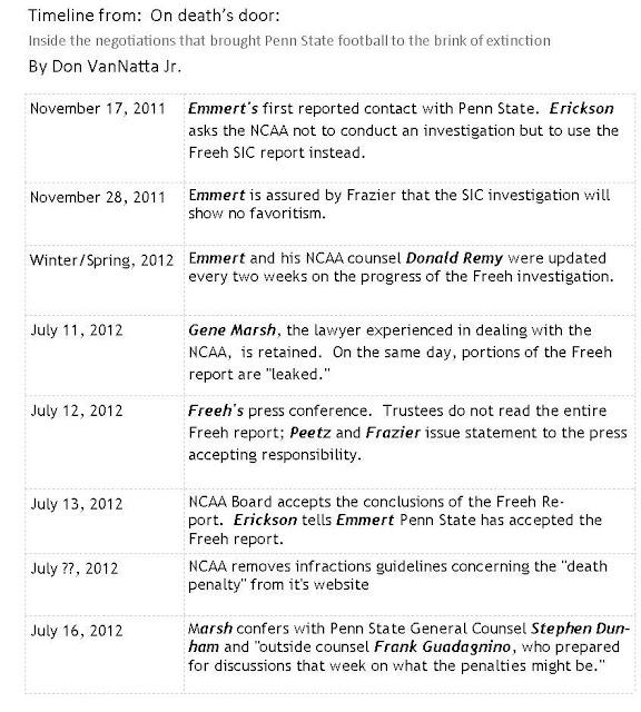 Penn State NCAA sanctions timeline