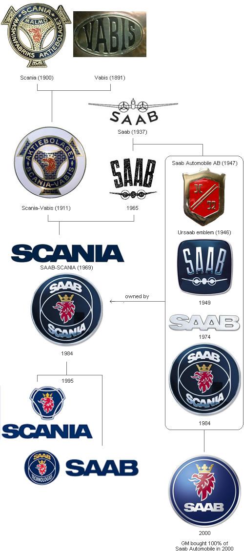 Notorius Unpublicus: The Two Saab