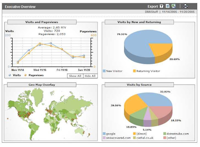 Web Analytics Tool