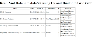 Read Xml Data into dataSet using C# Bind to GridView
