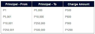 Cebuan international rates