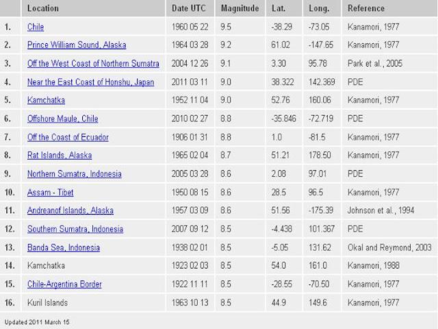 largest earthquake list