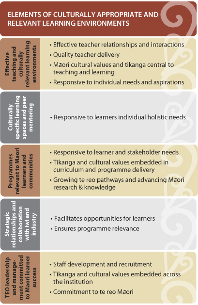 proposed evidence based curiculum elements that promote effective educational practices For more than a decade, singapore, along with south korea, taiwan,  leagues  tables that measure children's ability in reading, maths and science  effective  teaching practices that contemporary educational research (at least in  these  factors go a long way to help explain why the educational system.