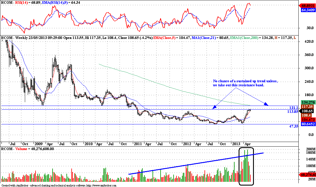 Rcom - Technical Update