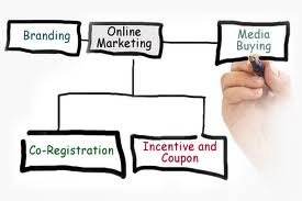 Online-Advertising – The High-Flying Prospect For Enhancing The Life Standards, institute of digital marketing