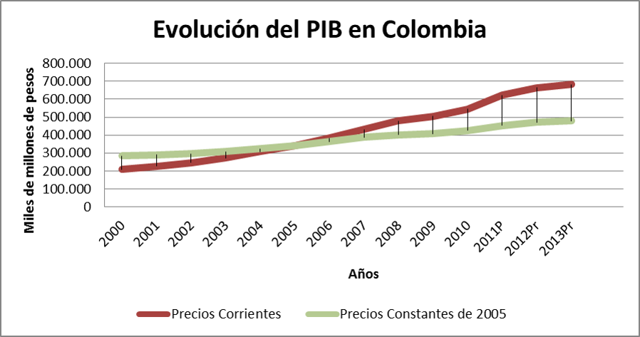 An lisis del pib colombiano informador econ mico for Estanques de geomembrana precios en colombia