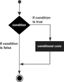 Flow Chart Diagram Dari IF Statemen Dalam Bahasa Pemrograman Csharp