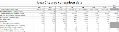 Iowa City Area Comparison Data, Commercial Real Estate in Iowa City