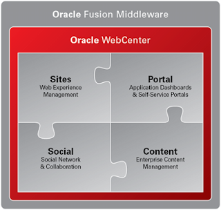 What is Oracle Webcenter. Introduction to Oracle WebCenter Suite 11g, oracle wencenter tutorial, what is webcenter, what is web center, web applications development tutorial, oracle webcenter portal, oracle webcenter content, oracle webcenter sites