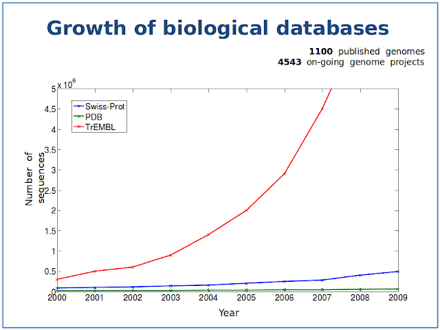 The growth of biological databases