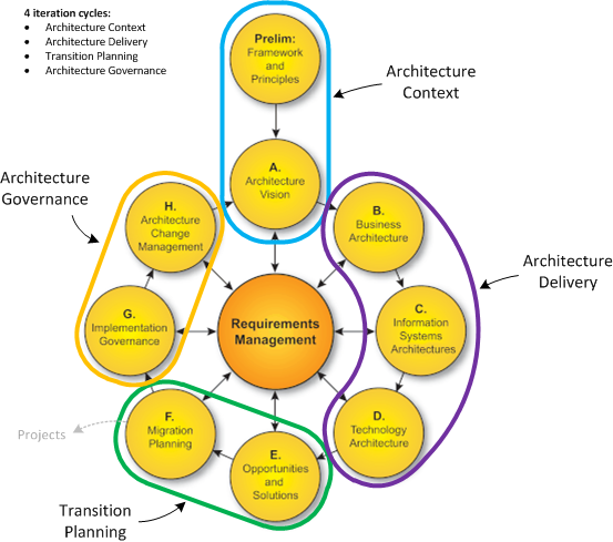 Architecture togaf and the ol pitfall of big upfront design