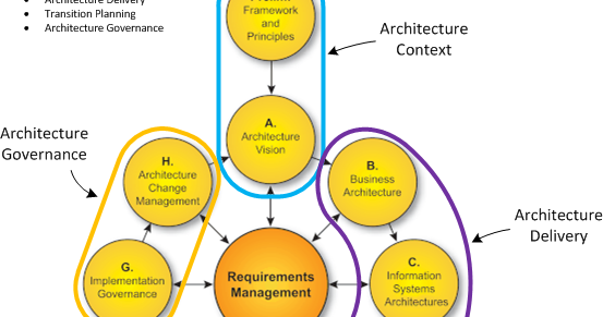 Use case driven entreprise architecture togaf and the for Togaf definition