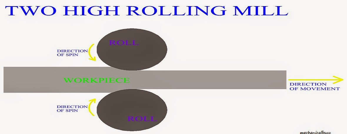 types of rolling mills